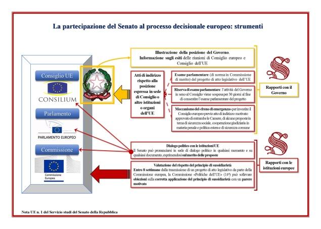 Commissione Giustizia Senato Calendario.Senato It Affari Europei Introduzione