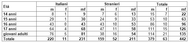 lunghezza del pene in età diverse