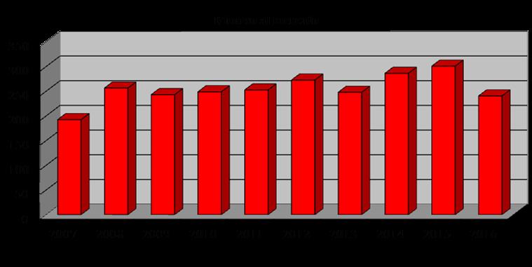 7cc95072bb 25) La sequenza registrata sin dal 2011al 2014, interrotta nel solo 2015,  aveva evidenziato valori tutti prossimi ai 20-25 miliardi di euro e, ...