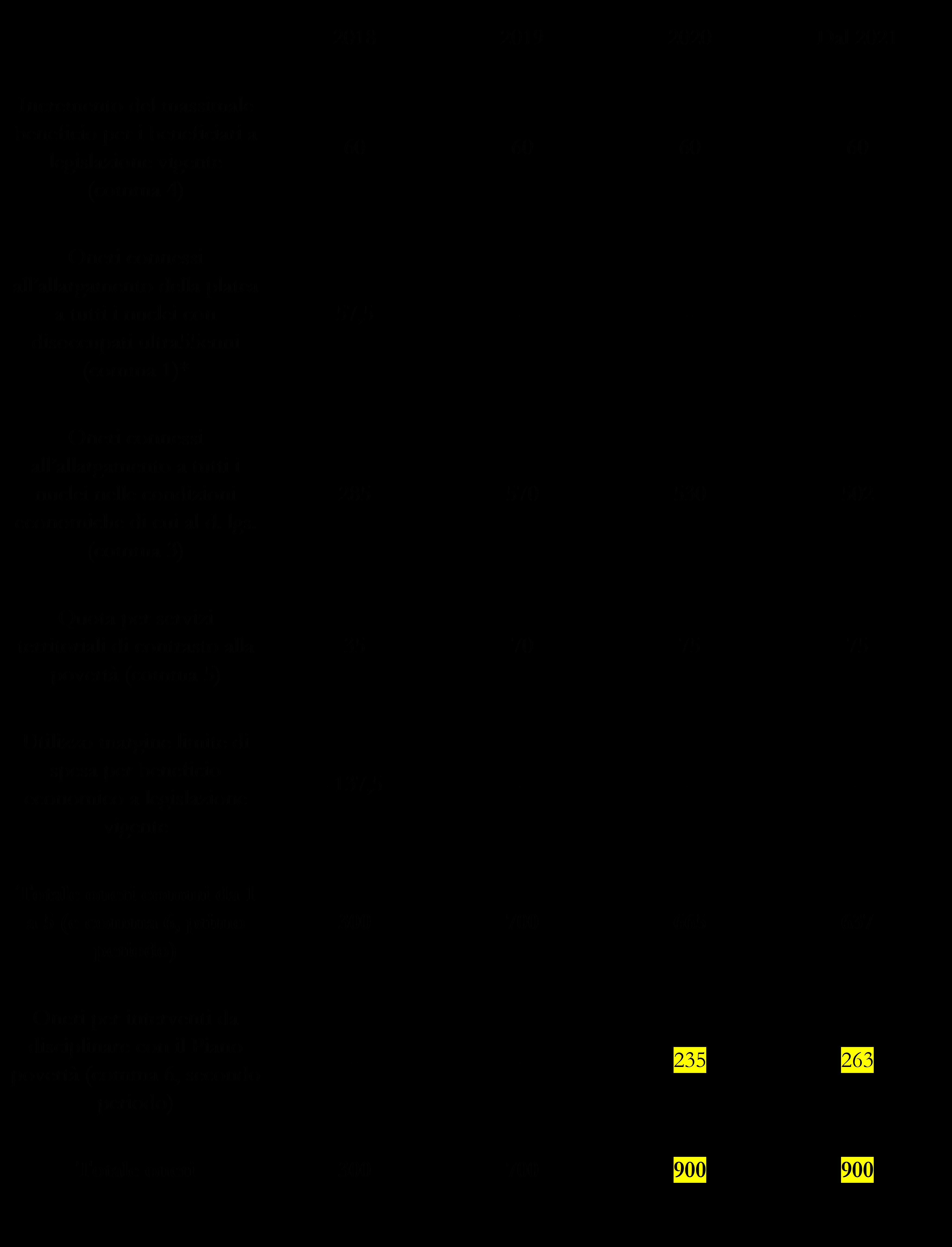 Calendario Scolastico 2020 16 Veneto.Legislatura 17ª Dossier N 195