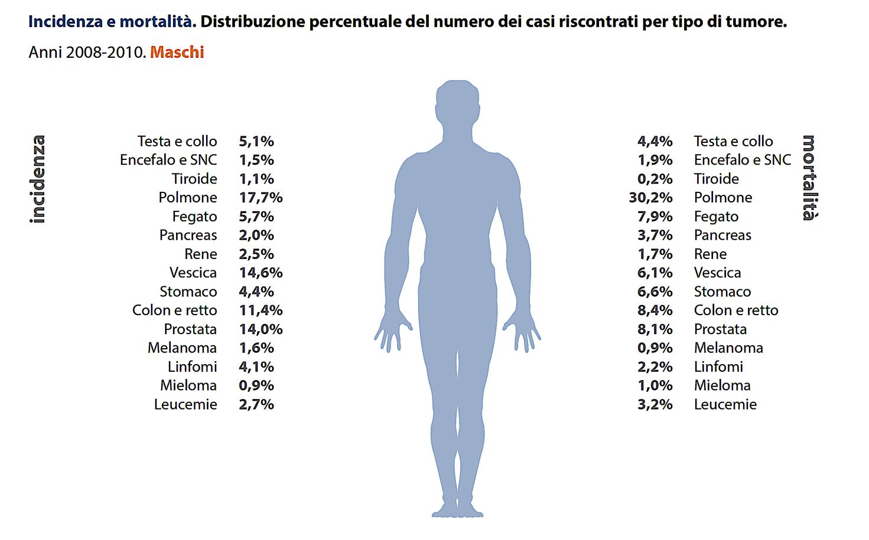 centri specializzati intervento prostata toscana y
