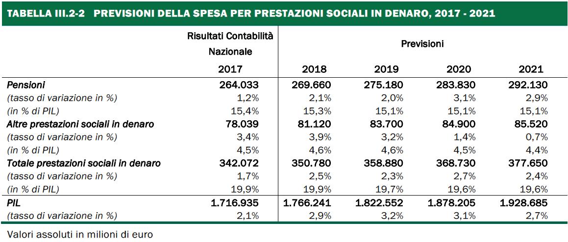 5e8de686c7 Tabella 30 - Previsioni della spesa per prestazioni sociali in denaro,  2017-2021