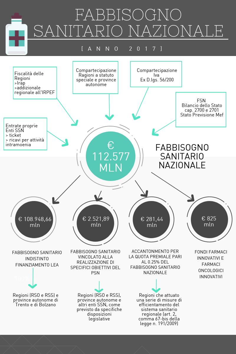 Infografica Fabbisogno sanitario nazionale 33c9532b6bdf