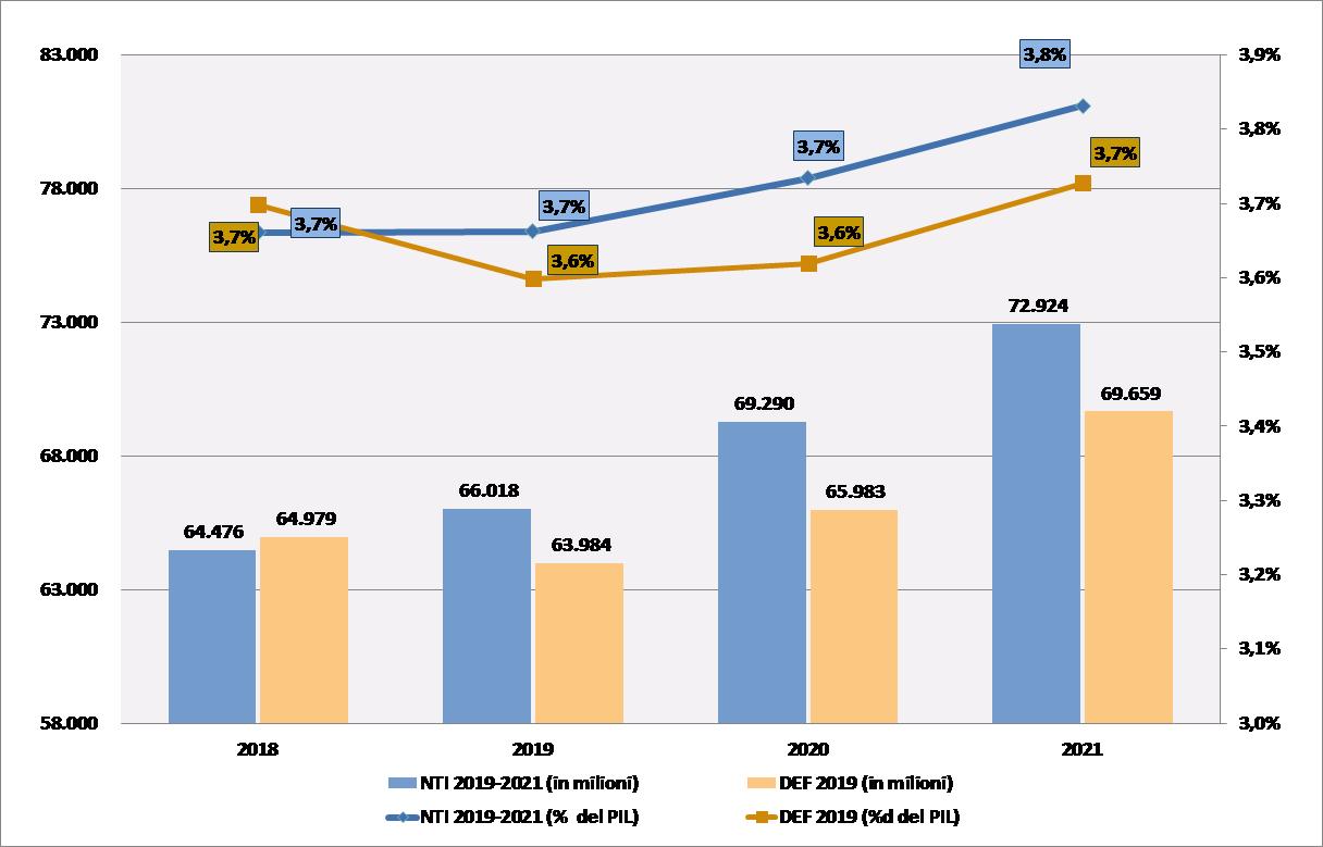 tassi di crescita del pene per anno